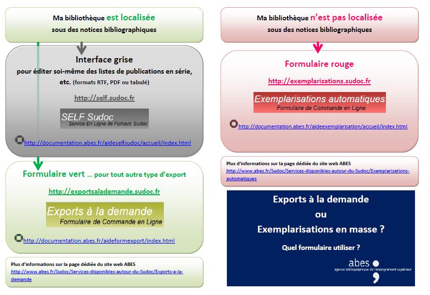 CERCLES_quel_formulaire_choisir