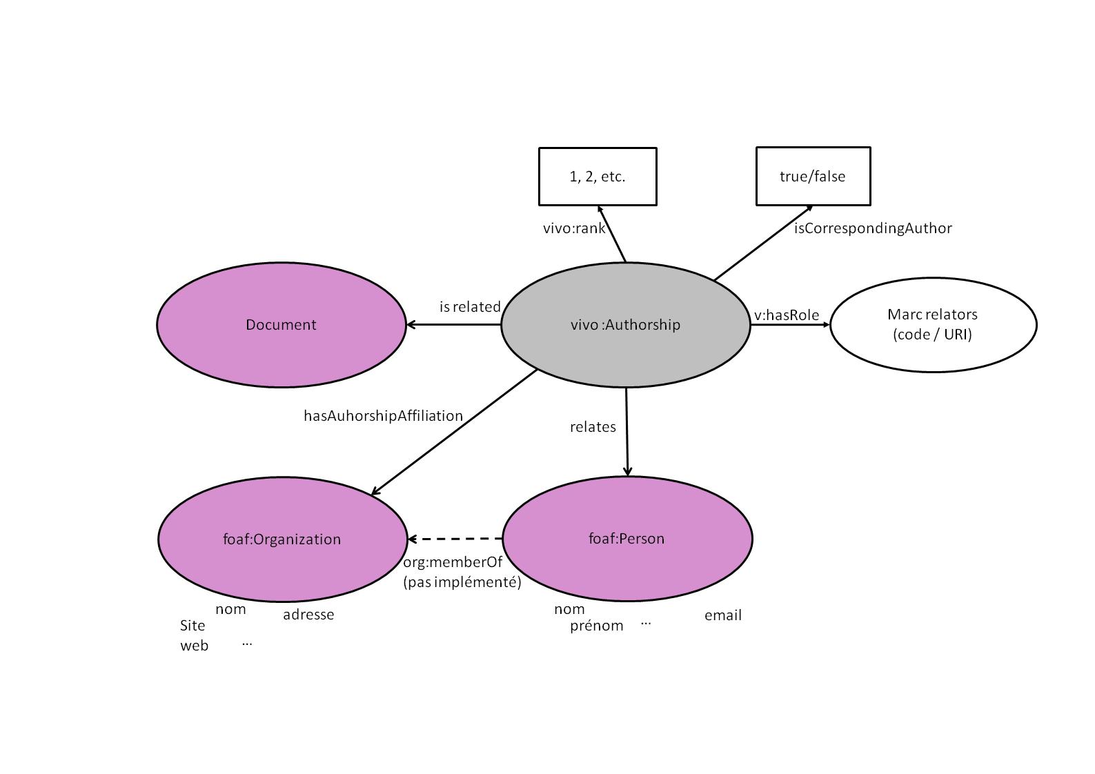 modelisation_relations_auteurs_document_organisations_punkto