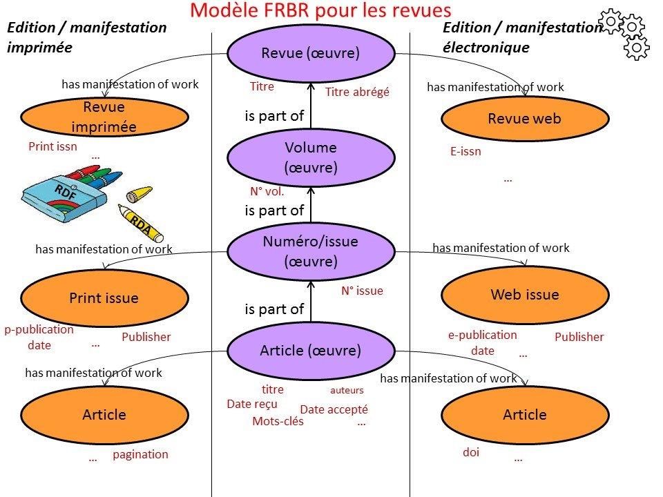 revues_frbr_hub1