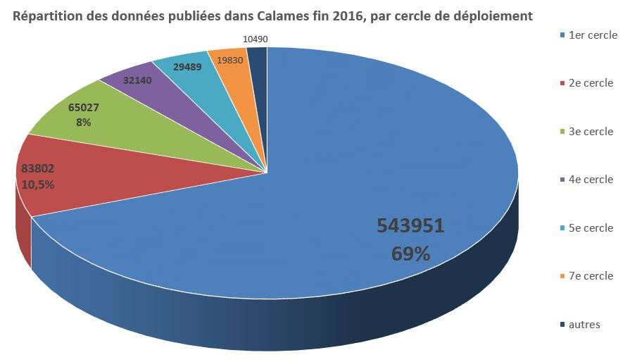 repartition-c-publies-fin-2016-par-cercles