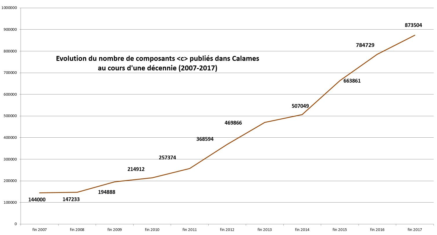 evolution-c-publies-2007-2017_png