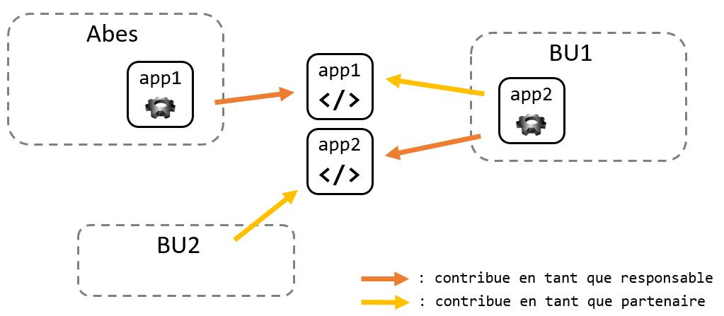 Illustration de la logique de contribution aux codes sources libres