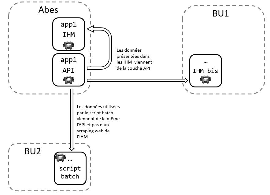 Illustration des usages des API : depuis des IHM et depuis des scripts batch
