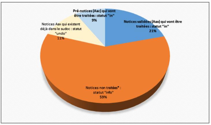 Import SRU BnF : répartition des notices par imports