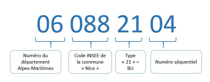Signification du n° RCR