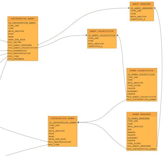 Focus sur le modèle logique : les tables dédiées à l'enregistrement des agents et de leurs affiliations