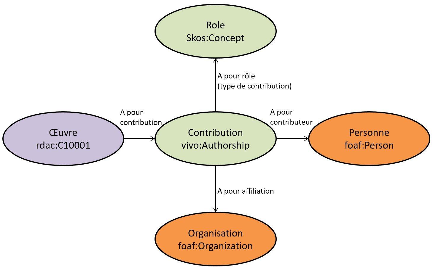 Modélisation des contributions (avec leur rôle et affiliation) au niveau Œuvre