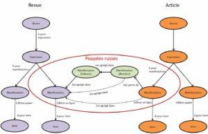 Modélisation des périodiques et de leurs parties composantes