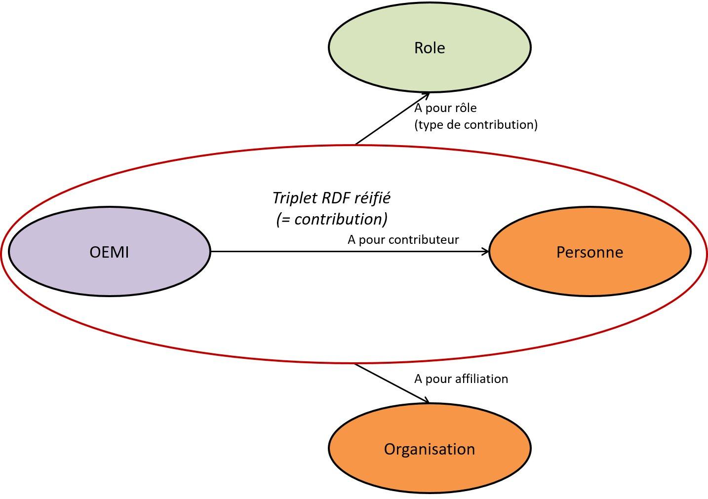 Modélisation des contributions (avec leurs rôle et affiliation) quel que soit le niveau OEMI
