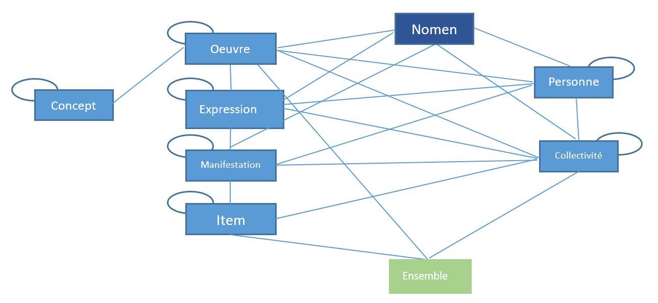 Schéma métadonnées