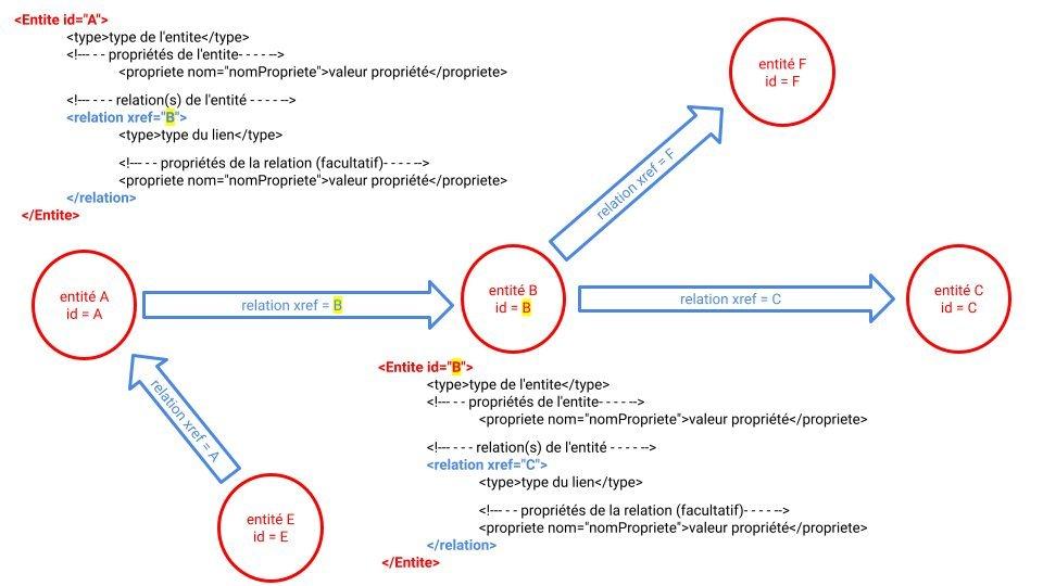 Syntaxe et grammaire du format pivot